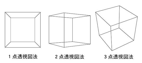 一点透視図法二点透視図三点透視図法
