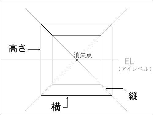 透視図法の軸の方向