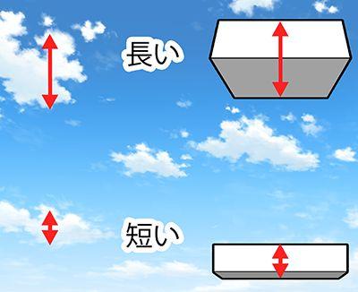 雲の見え方の違い